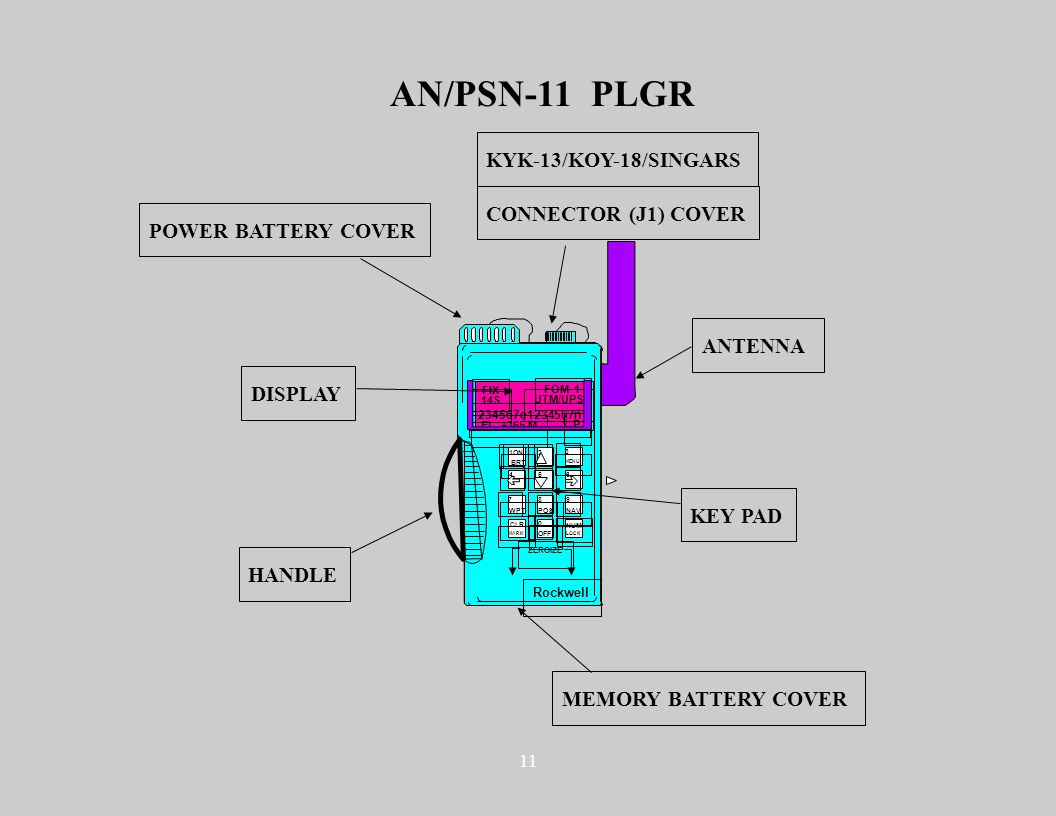 11 AN/PSN-11 PLGR Rockwell 234567e1234567n FIX FOM 1 14S UTM/UPS EL +365 M P ZEROIZE 12 3 456 879 0 ON BRT CLR NAVPOSWPT MENU LOCK NUM OFF MARK POWER