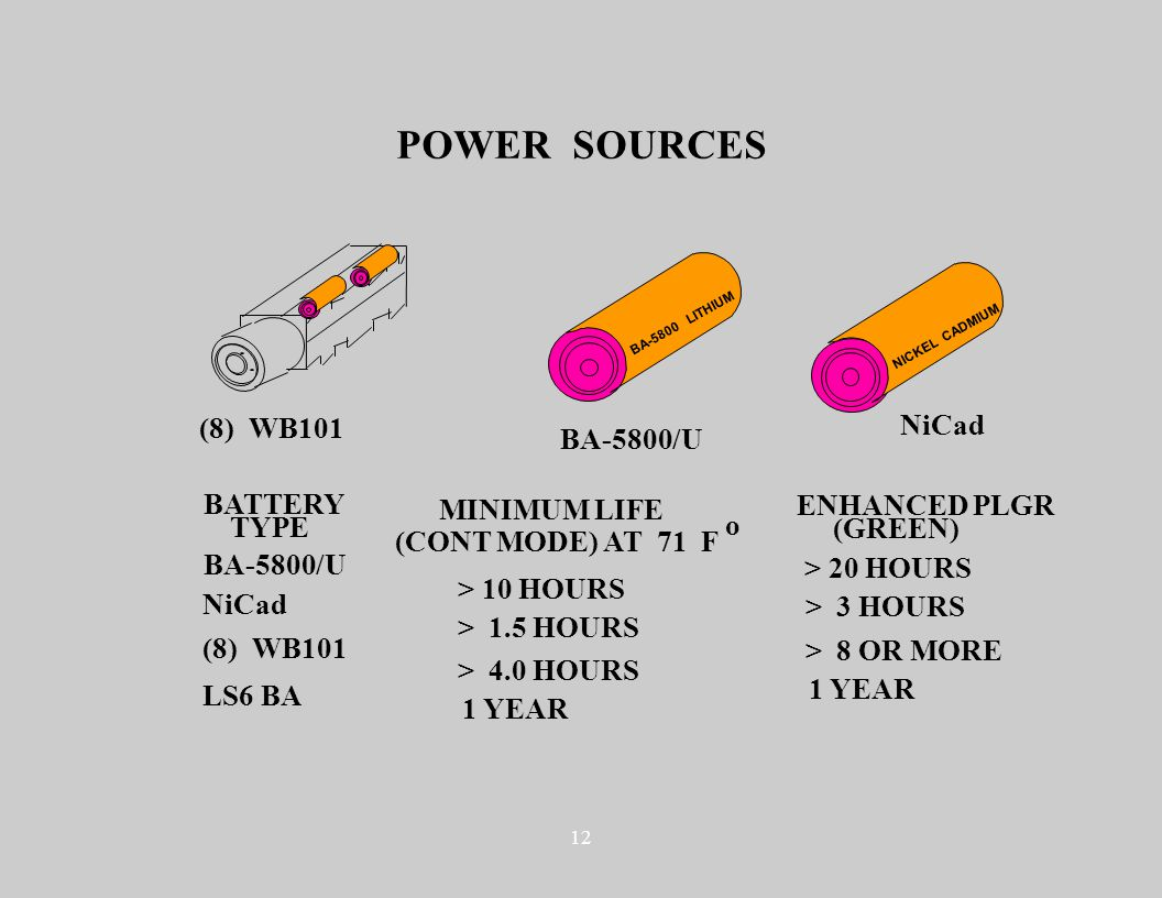 12 BA-5800 LITHIUM NICKEL CADMIUM POWER SOURCES BATTERY TYPE MINIMUM LIFE (CONT MODE) AT 71 F o BA-5800/U NiCad LS6 BA (8) WB101 > 10 HOURS > 1.5 HOURS > 4.0 HOURS 1 YEAR (8) WB101 BA-5800/U NiCad ENHANCED PLGR (GREEN) > 20 HOURS > 3 HOURS > 8 OR MORE 1 YEAR
