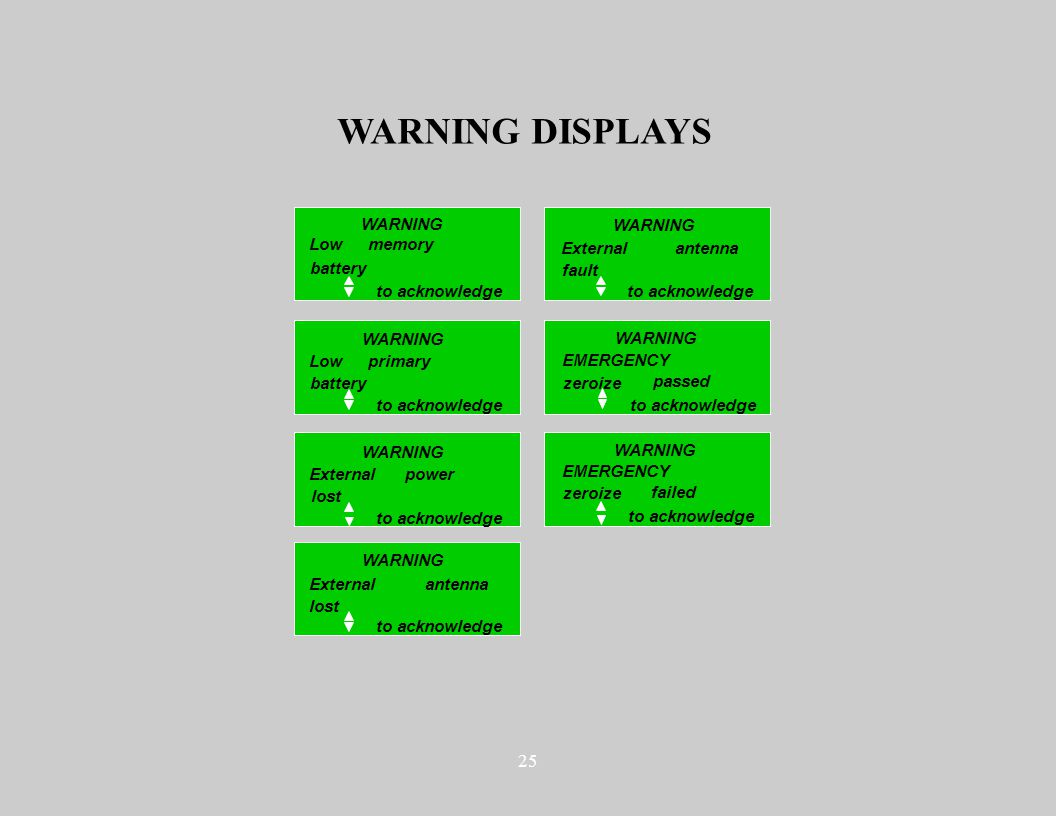 25 WARNING DISPLAYS WARNING Externalantenna lost to acknowledge Lowmemory battery Low battery primary Externalpower lost WARNING Externalantenna fault to acknowledge EMERGENCY zeroize passed EMERGENCY zeroize failed