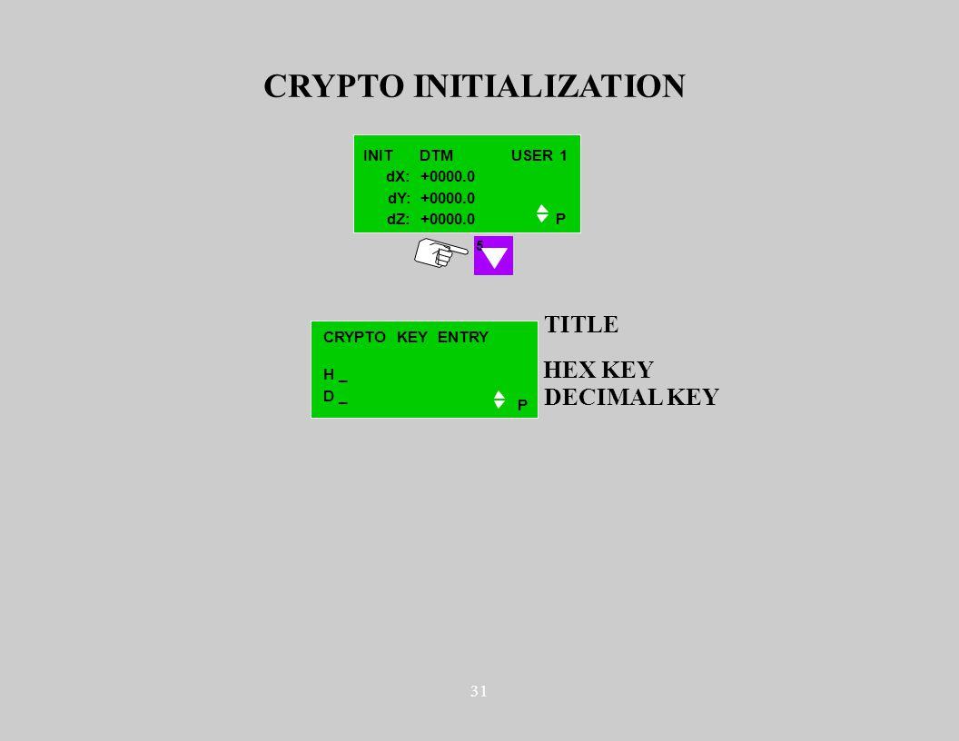 31 CRYPTO INITIALIZATION 5 INIT DTMUSER 1 P dX: +0000.0 dY: +0000.0 dZ: +0000.0 P HEX KEY DECIMAL KEY H _ D _ TITLE CRYPTO KEY ENTRY