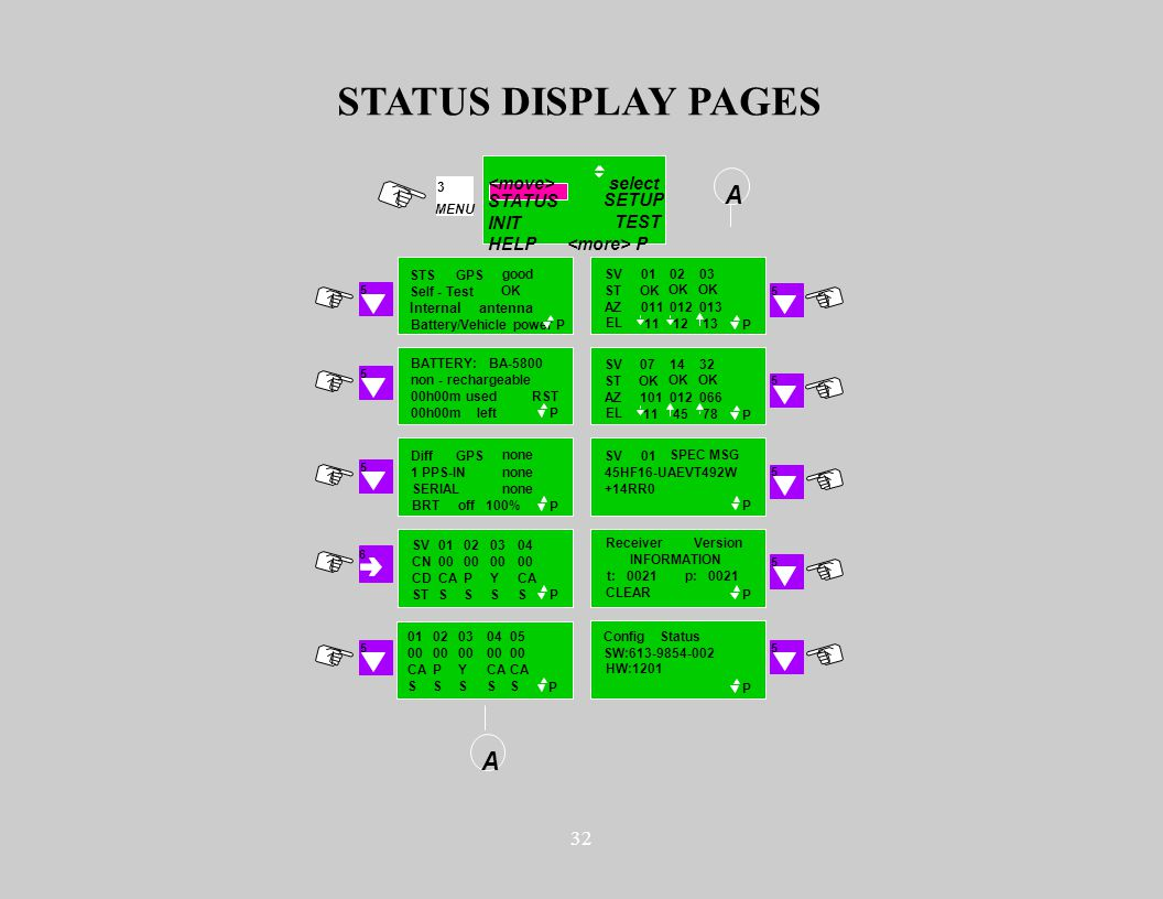 32 STATUS DISPLAY PAGES STSGPS good Self - Test OK Internal antenna Battery/Vehicle power P BATTERY: BA-5800 non - rechargeable 00h00m used left P RST