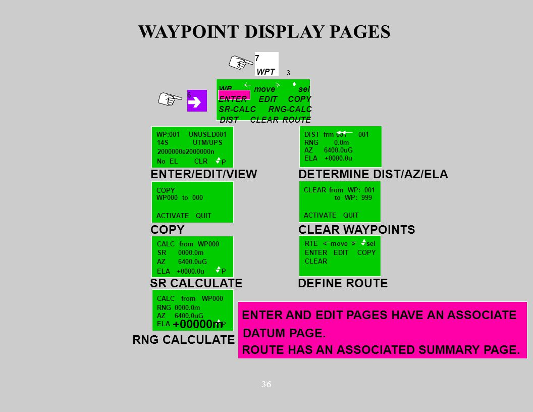 36 3 7 WPT WP SR-CALC DISTCLEARROUTE COPY RNG-CALC movesel WAYPOINT DISPLAY PAGES ENTER/EDIT/VIEW COPY DETERMINE DIST/AZ/ELA SR CALCULATE WP:001UNUSED001 14S 2000000e2000000n No EL UTM/UPS CLR P COPY ACTIVATE P QUIT DIST frm 001 001 RNG AZ ELA 0.0m 6400.0uG +0000.0u CALC from WP000 SR AZ ELA 0000.0m 6400.0uG +0000.0u RNG CALCULATE CLEAR WAYPOINTS DEFINE ROUTE P CLEAR from WP: 001 ACTIVATEQUIT CALC from WP000 RNG AZ ELA 0000.0m 6400.0uG +00000m to WP: 999 RTE ENTER CLEAR EDIT sel 6 ENTEREDIT WP000 to 000 COPY ENTER AND EDIT PAGES HAVE AN ASSOCIATE DATUM PAGE.