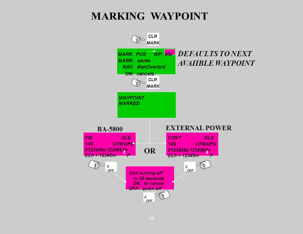 46 CLR MARK MARKING WAYPOINT MARK POS NAV: ManOverbrd ON: cancels CLR MARK WAYPOINT MARKED DEFAULTS TO NEXT AVAIIBLE WAYPOINT FIX 14S 0123456e 1234567n ELh + 12345mP Unit turning off in 30 seconds ON: to cancel OFF: quick off UTM/UPS OLD BA-5800 EXTERNAL POWER 0 OFF 0 OR 0 OFF CONT 14S 0123456e 1234567n ELh + 12345mP UTM/UPS OLD MARK: saves WP: 000
