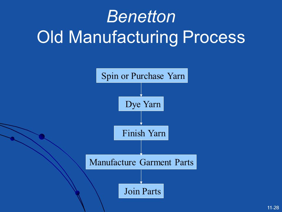 11-28 Benetton Old Manufacturing Process Spin or Purchase Yarn Dye Yarn Finish Yarn Manufacture Garment Parts Join Parts