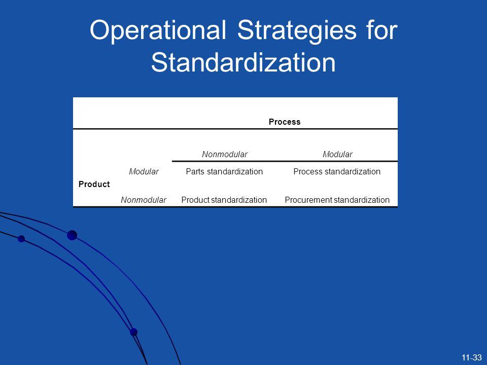 11-33 Operational Strategies for Standardization Process NonmodularModular Product ModularParts standardizationProcess standardization NonmodularProduct standardizationProcurement standardization