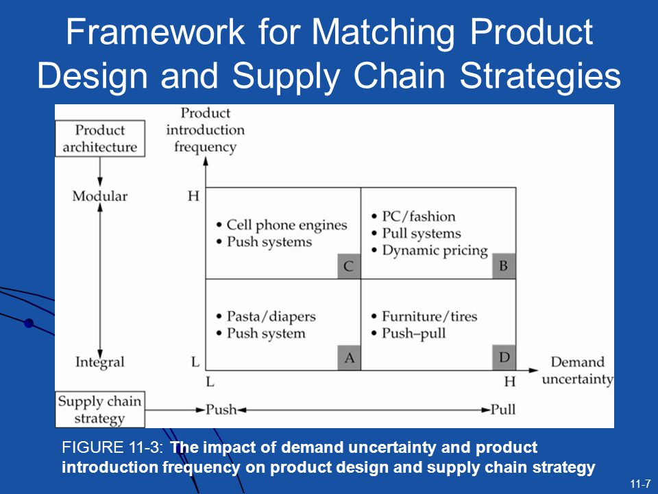 11-7 Framework for Matching Product Design and Supply Chain Strategies FIGURE 11-3: The impact of demand uncertainty and product introduction frequenc
