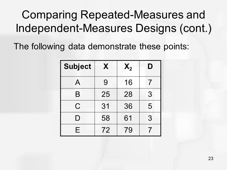 23 Comparing Repeated-Measures and Independent-Measures Designs (cont.) The following data demonstrate these points: SubjectXX2X2 D A9167 B25283 C3136