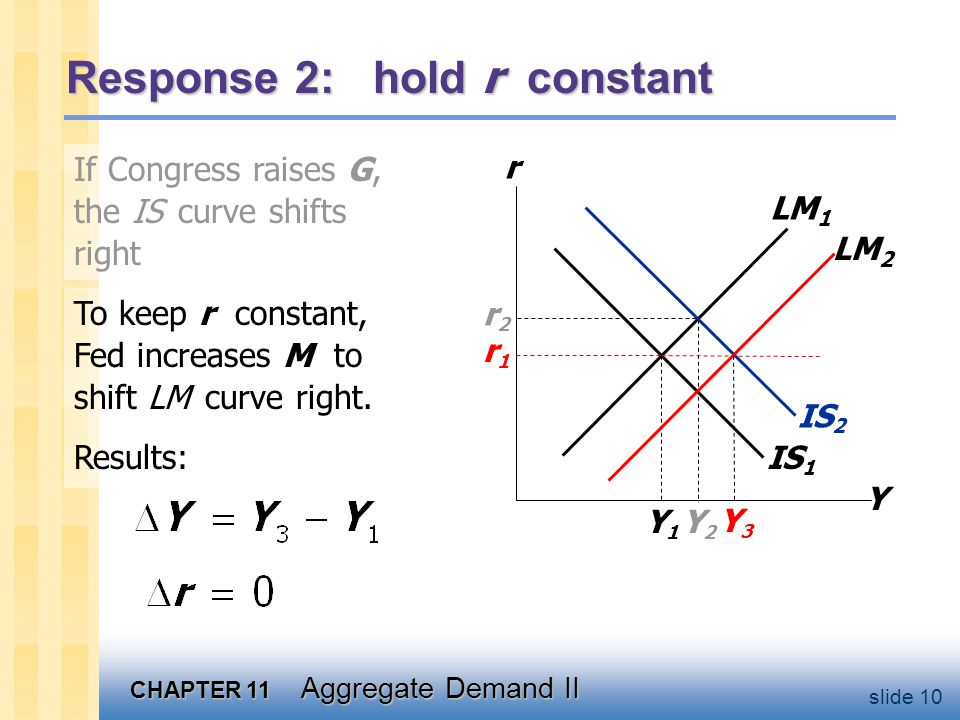 CHAPTER 11 Aggregate Demand II slide 10 If Congress raises G, the IS curve shifts right IS 1 Response 2: hold r constant Y r LM 1 r1r1 Y1Y1 IS 2 Y2Y2