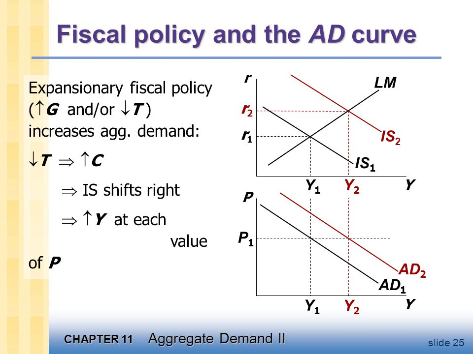 CHAPTER 11 Aggregate Demand II slide 25 Y2Y2 Y2Y2 r2r2 Y1Y1 Y1Y1 r1r1 Fiscal policy and the AD curve Y r Y P IS 1 LM AD 1 P1P1 Expansionary fiscal pol