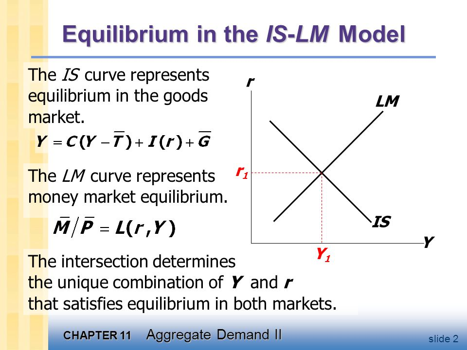 CHAPTER 11 Aggregate Demand II slide 2 The intersection determines the unique combination of Y and r that satisfies equilibrium in both markets. The L