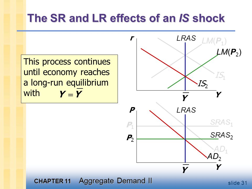 CHAPTER 11 Aggregate Demand II slide 31 AD 2 SRAS 2 P2P2 LM(P 2 ) The SR and LR effects of an IS shock Y r Y P LRAS IS 1 SRAS 1 P1P1 LM(P 1 ) IS 2 AD