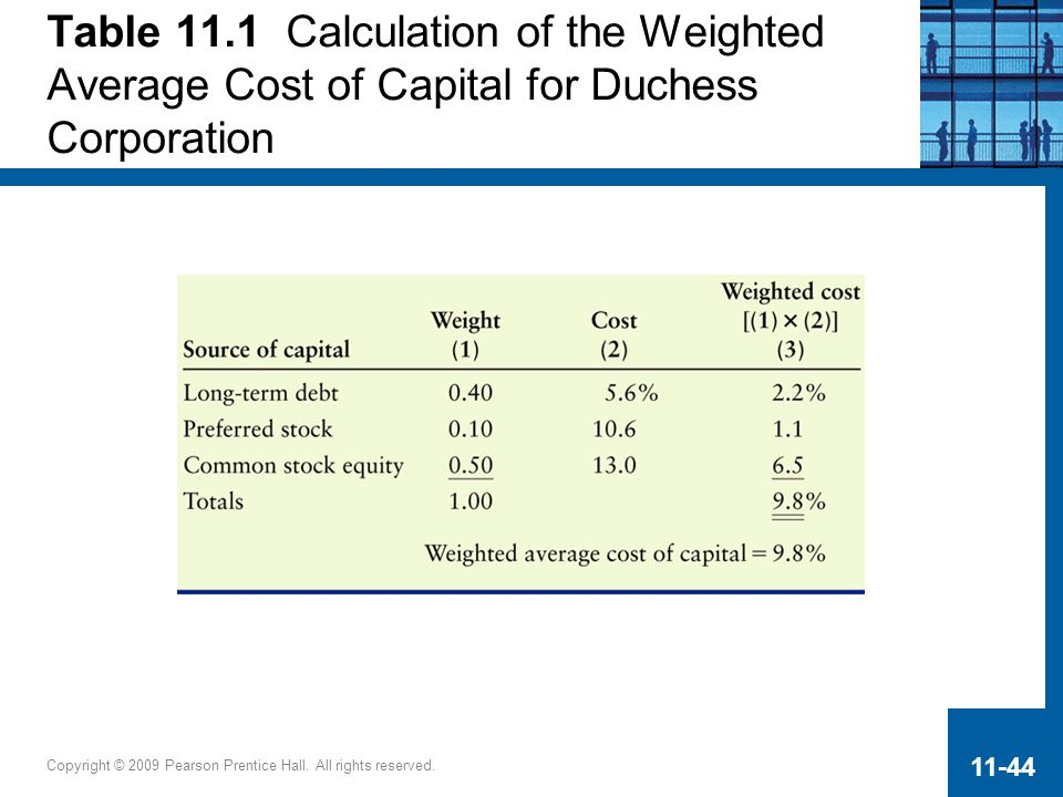 Copyright © 2009 Pearson Prentice Hall. All rights reserved. 11-44 Table 11.1 Calculation of the Weighted Average Cost of Capital for Duchess Corporat