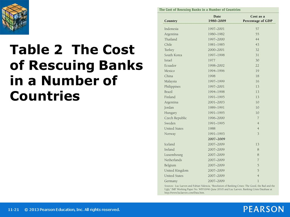 © 2013 Pearson Education, Inc. All rights reserved.11-21 Table 2 The Cost of Rescuing Banks in a Number of Countries