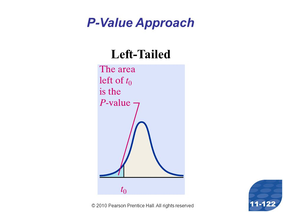 © 2010 Pearson Prentice Hall. All rights reserved 11-122 P-Value Approach Left-Tailed