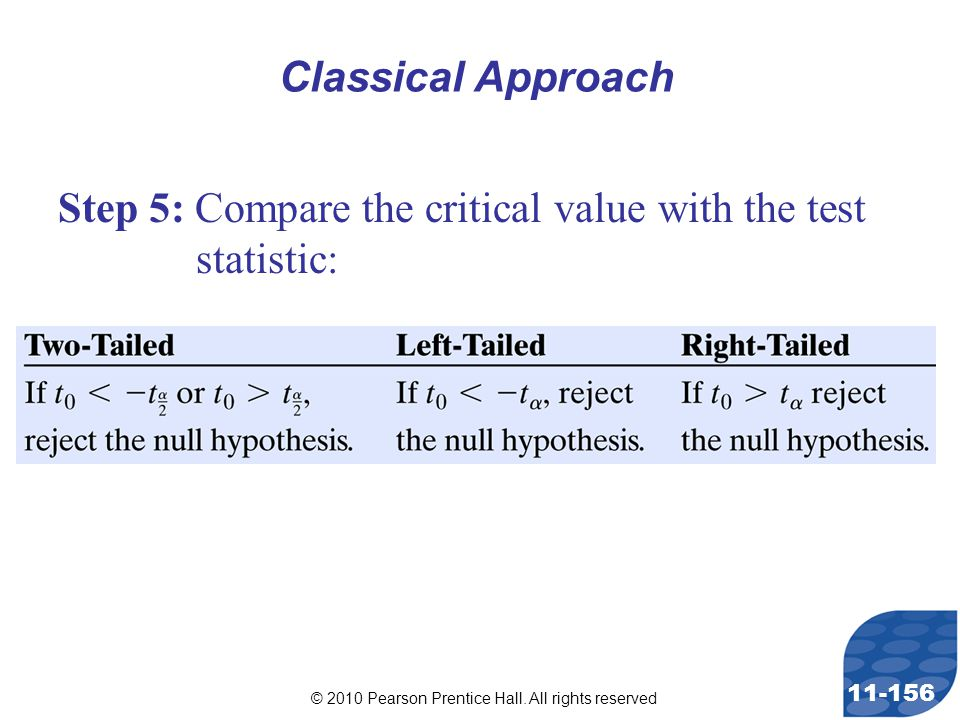 © 2010 Pearson Prentice Hall. All rights reserved 11-156 Step 5: Compare the critical value with the test statistic: Classical Approach
