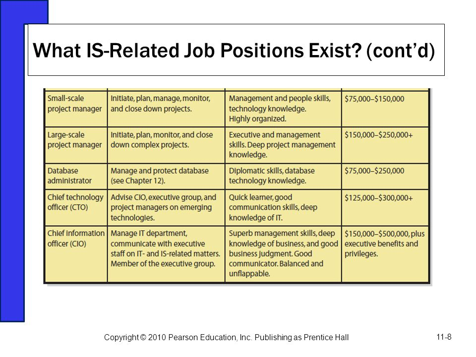 What IS-Related Job Positions Exist? (cont'd) Copyright © 2010 Pearson Education, Inc. Publishing as Prentice Hall 11-8