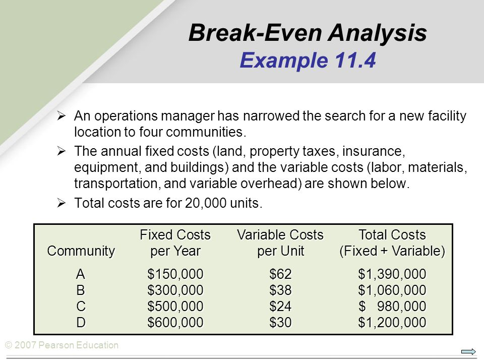 © 2007 Pearson Education Break-Even Analysis Example 11.4  An operations manager has narrowed the search for a new facility location to four communit