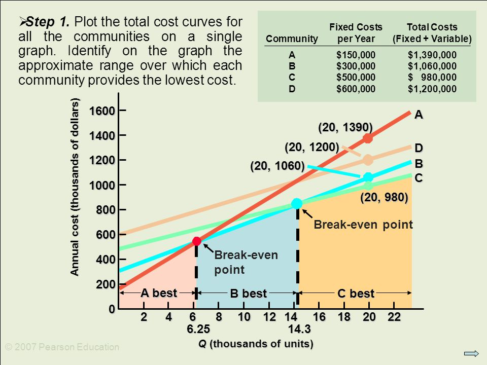© 2007 Pearson Education C best (20, 980) B best Break-even point A D B C (20, 1390) (20, 1200) (20, 1060) A best 6.25 Break-even point Q (thousands of units) Q (thousands of units) 0 200 400 600 800 1000 1200 1400 1600 246810121416182022 14.3 Annual cost (thousands of dollars) Fixed CostsTotal Costs Communityper Year(Fixed + Variable) A$150,000$1,390,000 B$300,000$1,060,000 C$500,000$ 980,000 D$600,000$1,200,000  Step 1.