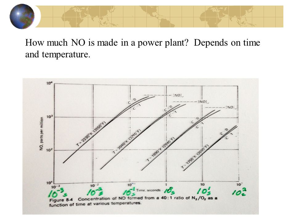 How much NO is made in a power plant? Depends on time and temperature.