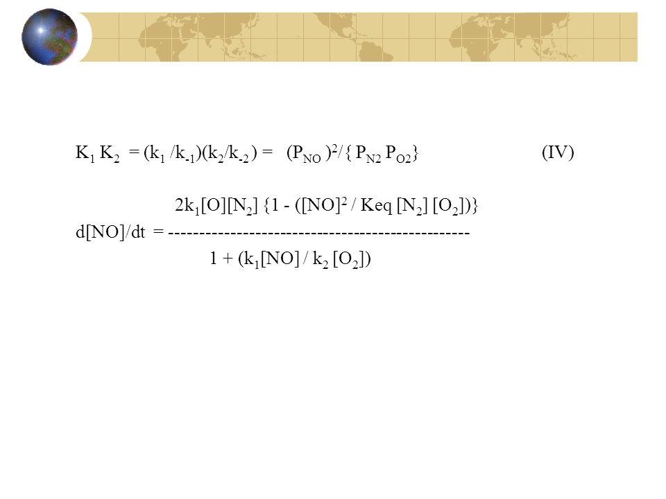 K 1 K 2 = (k 1 /k -1 )(k 2 /k -2 ) = (P NO ) 2 /{ P N2 P O2 }(IV) 2k 1 [O][N 2 ] {1 - ([NO] 2 / Keq [N 2 ] [O 2 ])} d[NO]/dt = ------------------------------------------------- 1 + (k 1 [NO] / k 2 [O 2 ])
