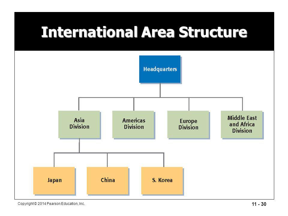 11 - 30 Copyright © 2014 Pearson Education, Inc. International Area Structure