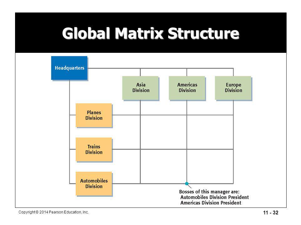 11 - 32 Copyright © 2014 Pearson Education, Inc. Global Matrix Structure