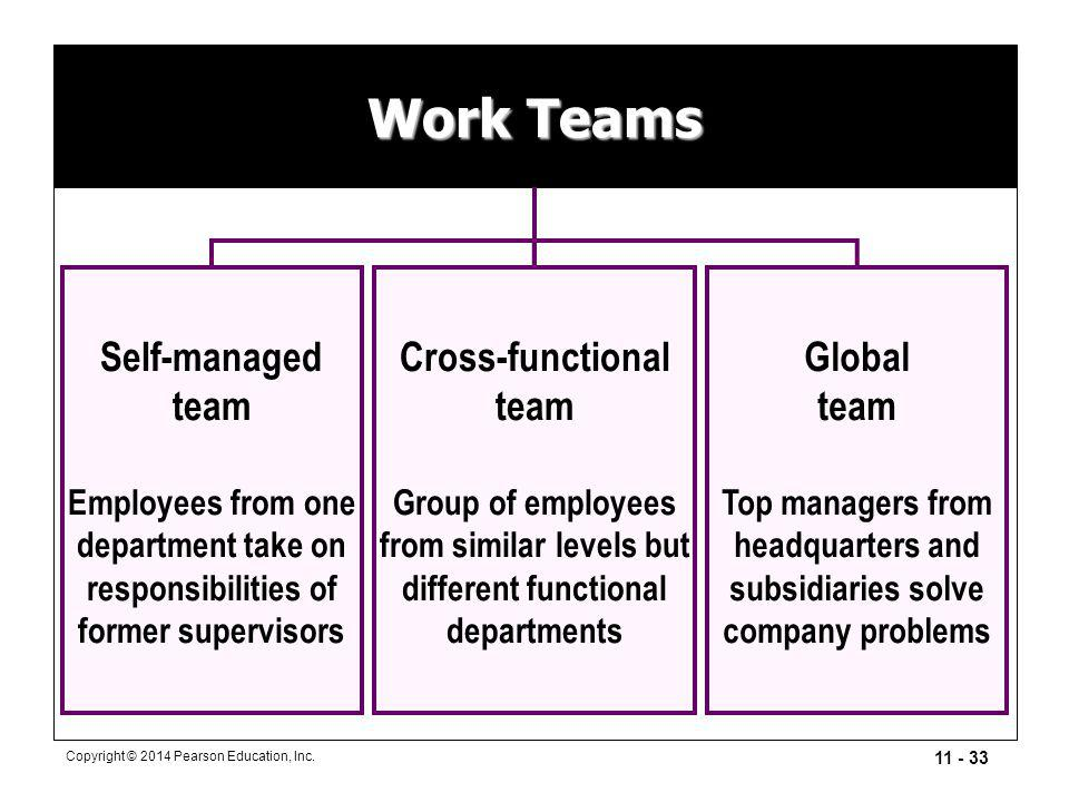 11 - 33 Copyright © 2014 Pearson Education, Inc. Work Teams Cross-functional team Group of employees from similar levels but different functional depa