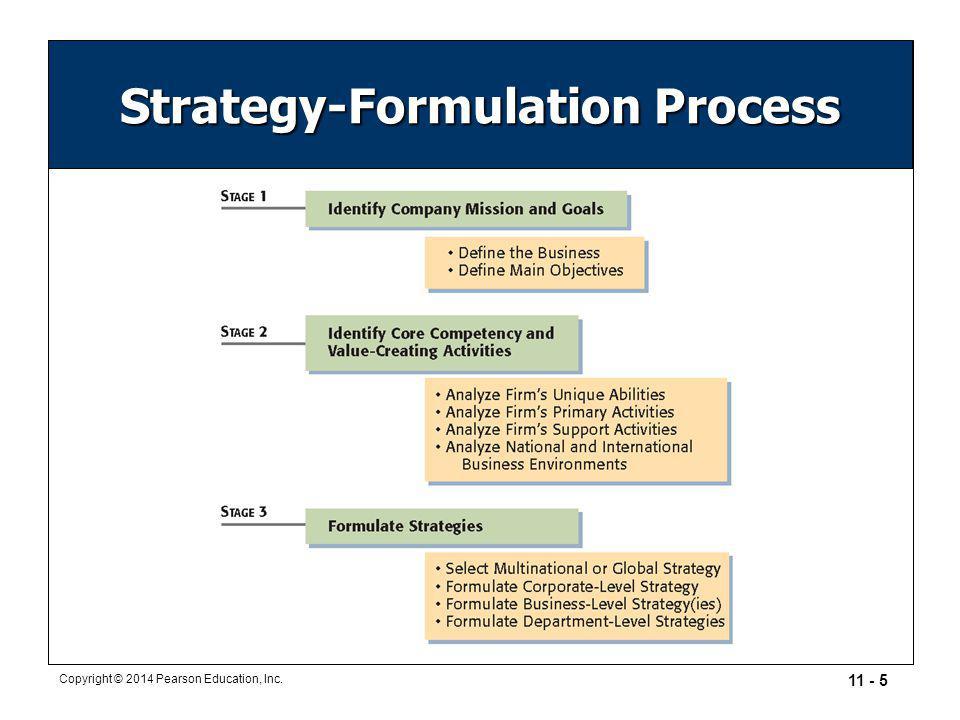 11 - 5 Copyright © 2014 Pearson Education, Inc. Strategy-Formulation Process
