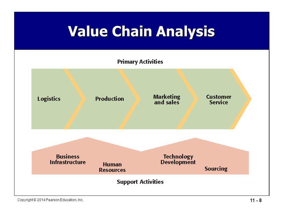 11 - 8 Copyright © 2014 Pearson Education, Inc. Value Chain Analysis
