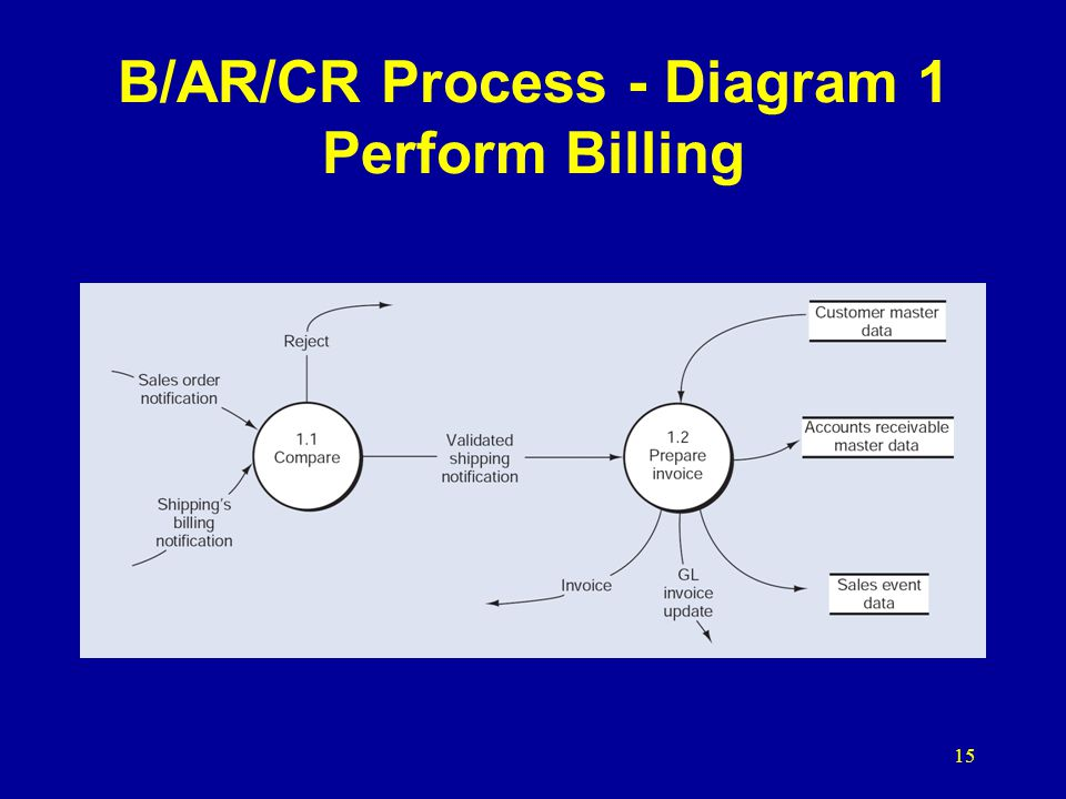 15 B/AR/CR Process - Diagram 1 Perform Billing