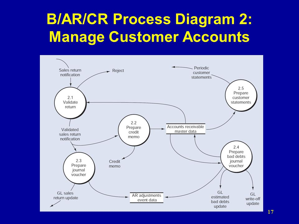 17 B/AR/CR Process Diagram 2: Manage Customer Accounts