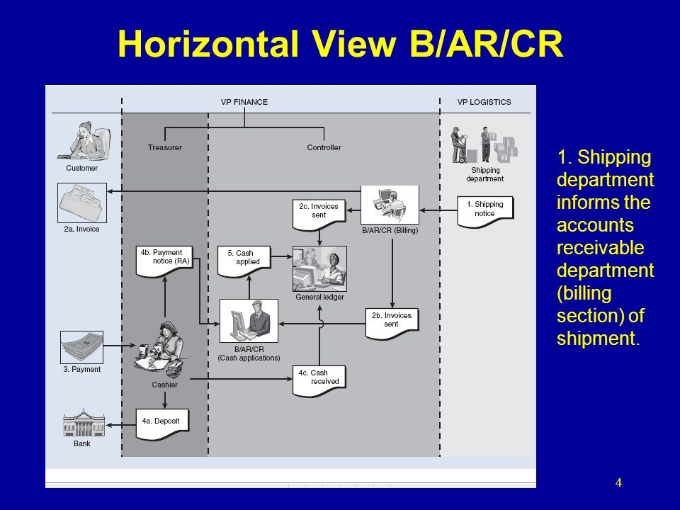 4 Horizontal View B/AR/CR 1. Shipping department informs the accounts receivable department (billing section) of shipment.