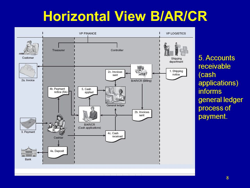 8 Horizontal View B/AR/CR 5. Accounts receivable (cash applications) informs general ledger process of payment.