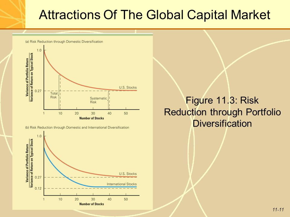 11-11 Attractions Of The Global Capital Market Figure 11.3: Risk Reduction through Portfolio Diversification