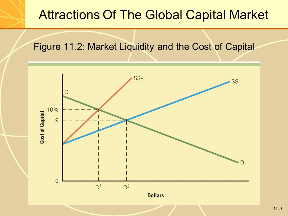 11-9 Attractions Of The Global Capital Market Figure 11.2: Market Liquidity and the Cost of Capital