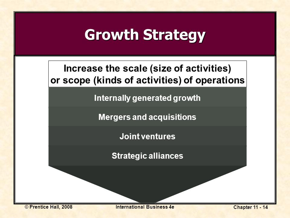 International Business 4e Chapter 11 - 14 © Prentice Hall, 2008 Growth Strategy Internally generated growth Mergers and acquisitions Joint ventures St