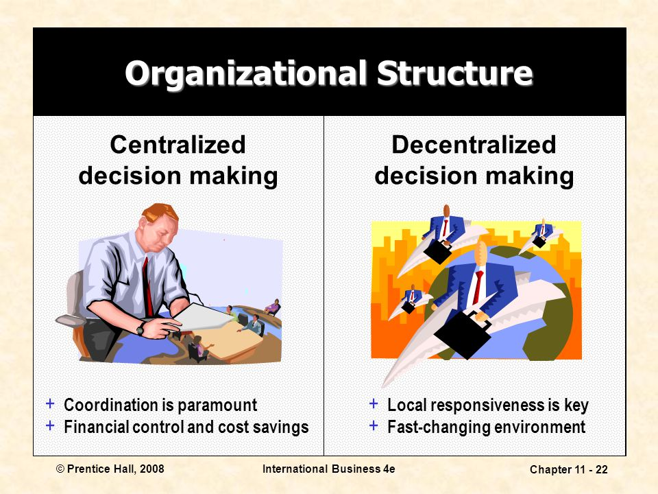 International Business 4e Chapter 11 - 22 © Prentice Hall, 2008 Organizational Structure Centralized decision making Decentralized decision making + C