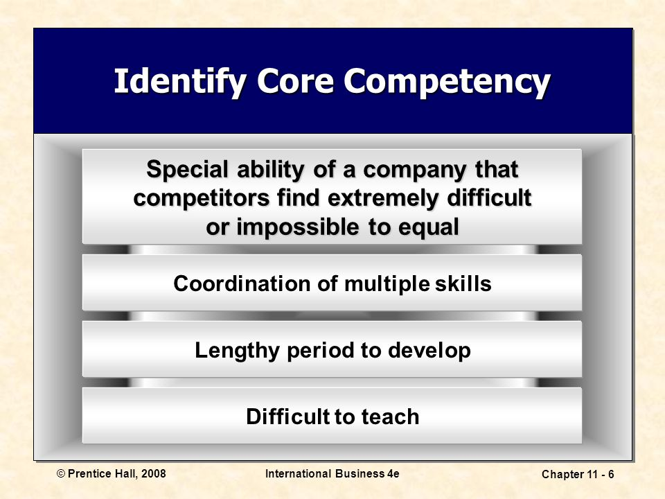 International Business 4e Chapter 11 - 6 © Prentice Hall, 2008 Identify Core Competency Special ability of a company that competitors find extremely d