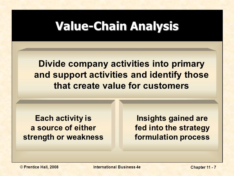 International Business 4e Chapter 11 - 7 © Prentice Hall, 2008 Value-Chain Analysis Each activity is a source of either strength or weakness Insights