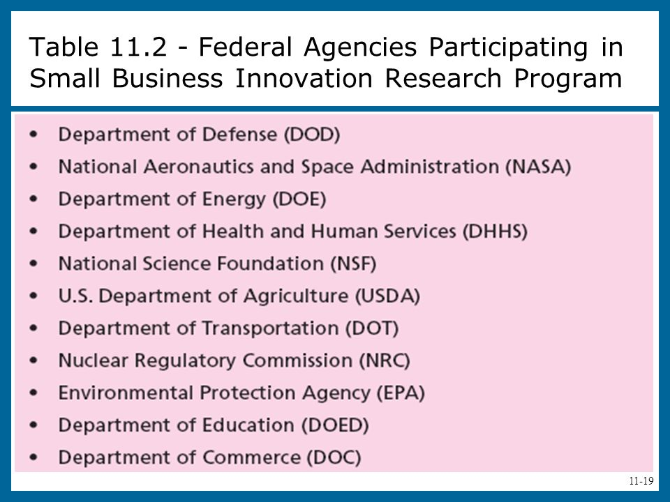 11-19 Table 11.2 - Federal Agencies Participating in Small Business Innovation Research Program