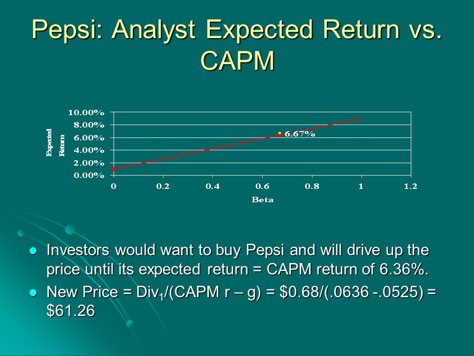 Pepsi: Analyst Expected Return vs.