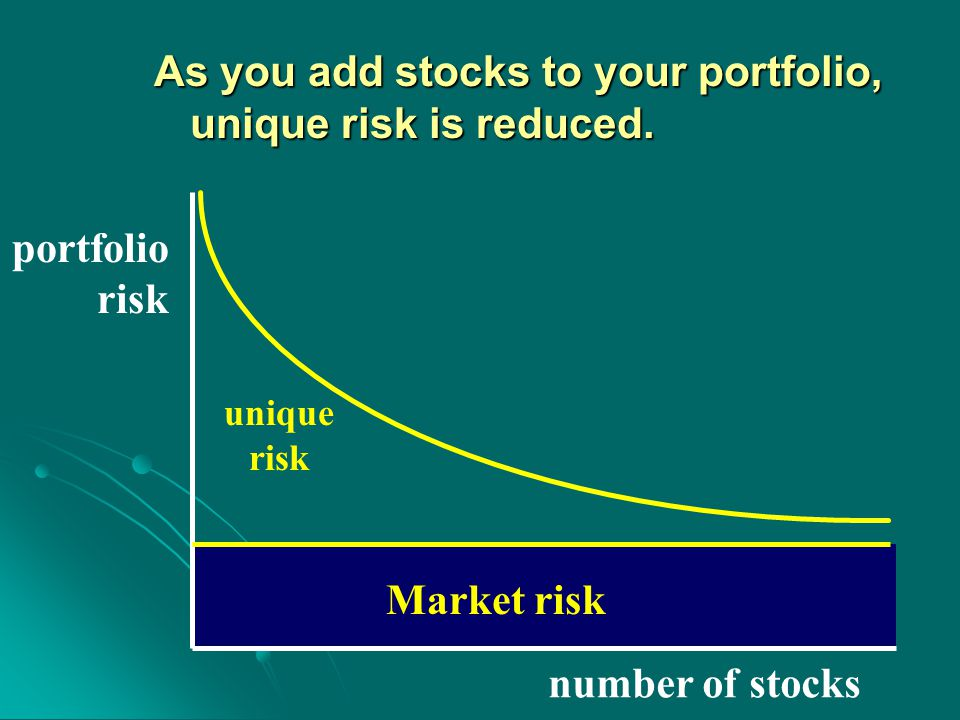 As you add stocks to your portfolio, unique risk is reduced.