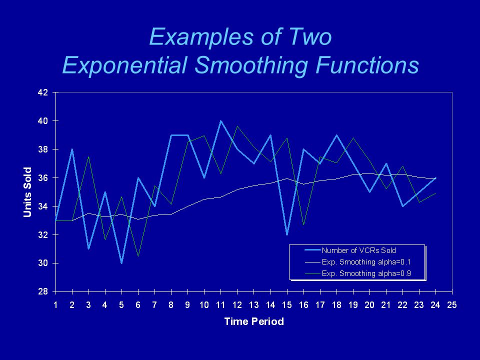 Examples of Two Exponential Smoothing Functions