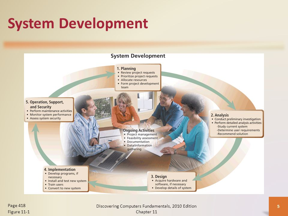 System Development Discovering Computers Fundamentals, 2010 Edition Chapter 11 5 Page 418 Figure 11-1