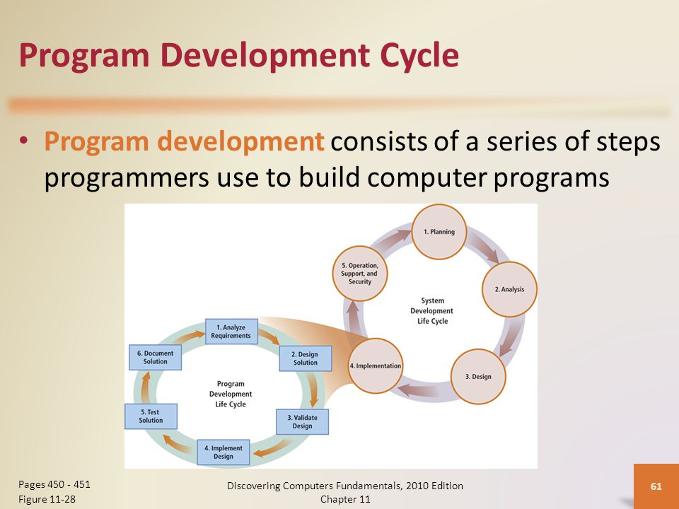Program Development Cycle Program development consists of a series of steps programmers use to build computer programs Discovering Computers Fundamentals, 2010 Edition Chapter 11 61 Pages 450 - 451 Figure 11-28