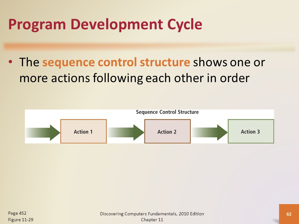 Program Development Cycle The sequence control structure shows one or more actions following each other in order Discovering Computers Fundamentals, 2010 Edition Chapter 11 62 Page 452 Figure 11-29
