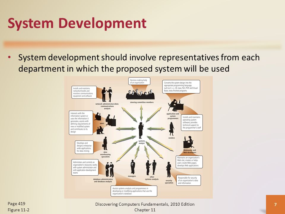 System Development System development should involve representatives from each department in which the proposed system will be used Discovering Computers Fundamentals, 2010 Edition Chapter 11 7 Page 419 Figure 11-2