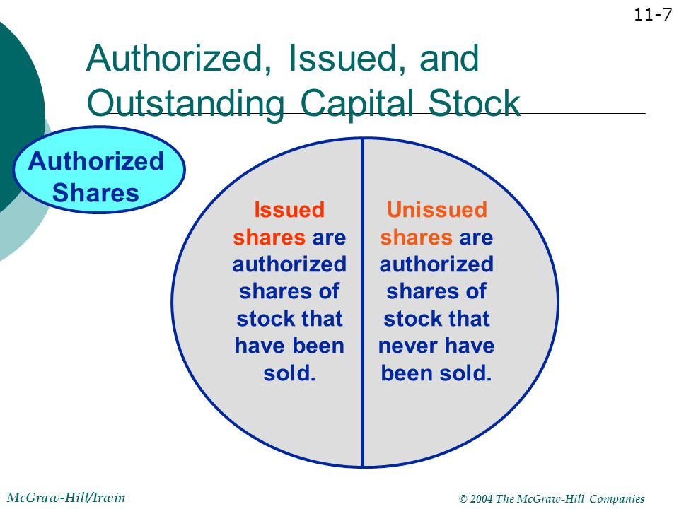 © 2004 The McGraw-Hill Companies McGraw-Hill/Irwin 11-8 Authorized, Issued, and Outstanding Capital Stock Authorized Shares Unissued Shares Treasury Shares Outstanding Shares Issued Shares Treasury shares are issued shares that have been reacquired by the corporation.