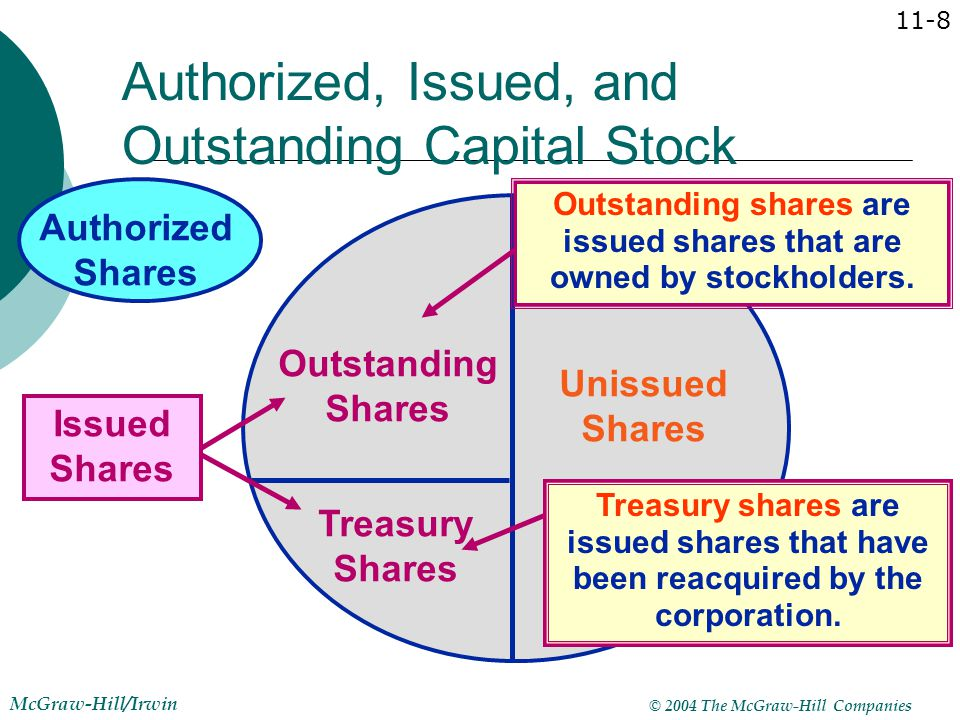 © 2004 The McGraw-Hill Companies McGraw-Hill/Irwin 11-29 Treasury Stock On May 1, Outback reacquired 100,000 shares of its common stock at $20 per share.