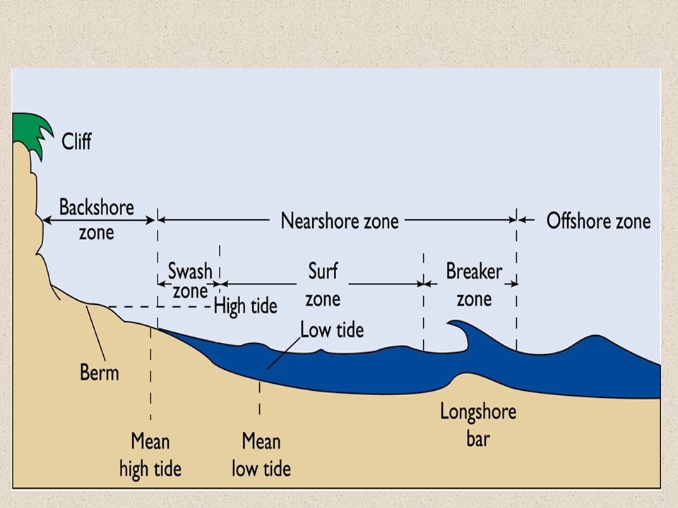 Beach sediments are moved by currents and waves, especially breakers.